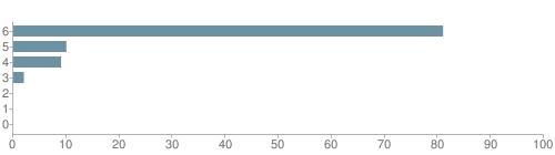 Chart?cht=bhs&chs=500x140&chbh=10&chco=6f92a3&chxt=x,y&chd=t:81,10,9,2,0,0,0&chm=t+81%,333333,0,0,10|t+10%,333333,0,1,10|t+9%,333333,0,2,10|t+2%,333333,0,3,10|t+0%,333333,0,4,10|t+0%,333333,0,5,10|t+0%,333333,0,6,10&chxl=1:|other|indian|hawaiian|asian|hispanic|black|white